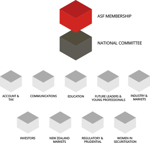 ASF Organisational Structure Image